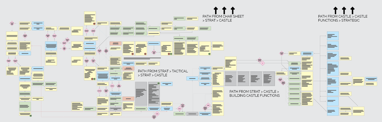 Strategic & Castle UX snapshot